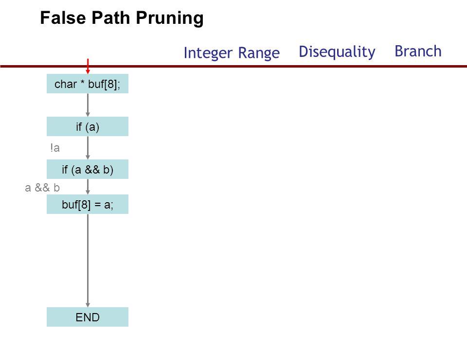 False Path Pruning Integer Range Disequality Branch char * buf[8];